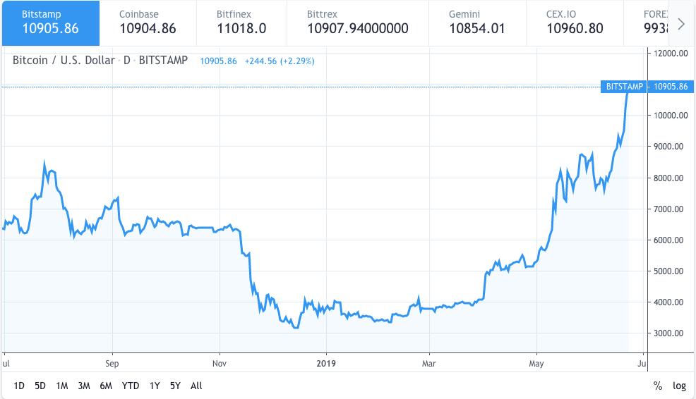 Bitcoin price analysis: How did Bitcoin price surge to $11000? 2