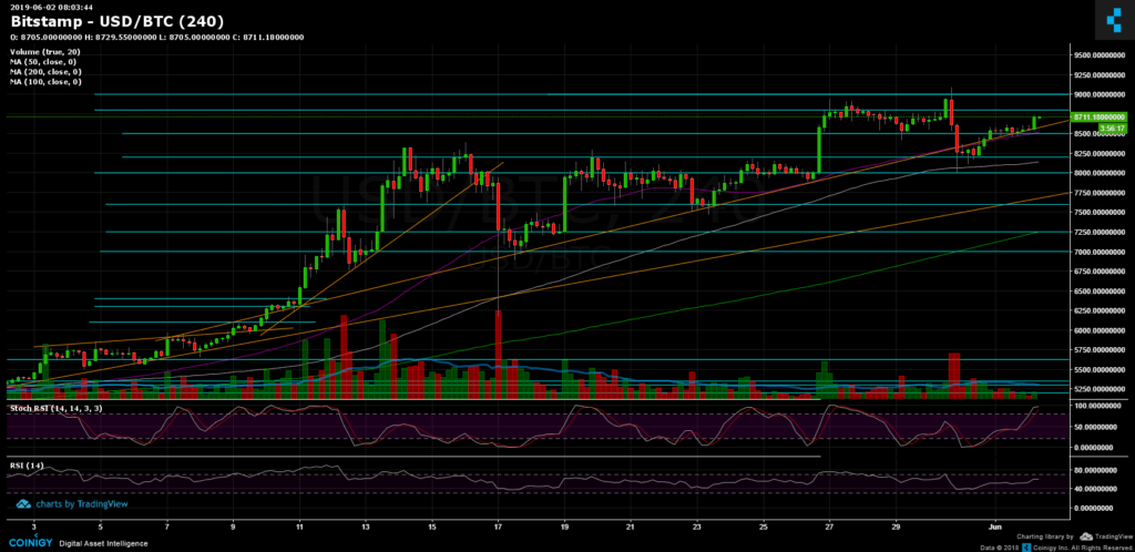 Bitcoin BTC price may find a new high above $9000 in 2019 2