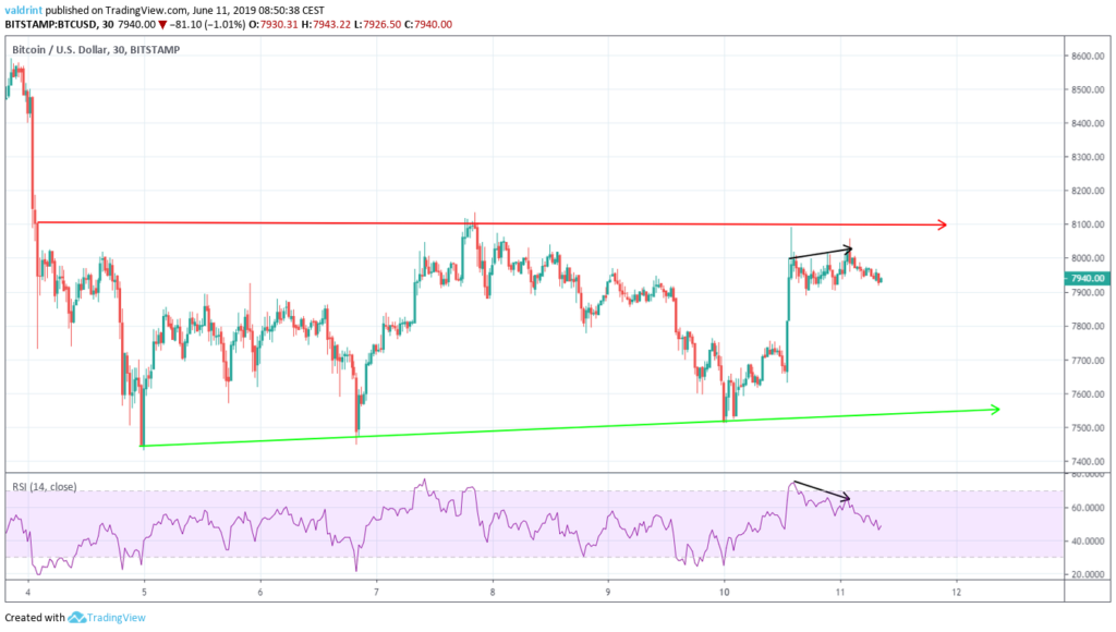 Bitcoin price analysis 11th June 2019; where is BTC price headed 3