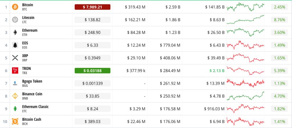 Crypto Round Up, 12th June 2019; LTC leading, BTC, ETH in slow bulls 2