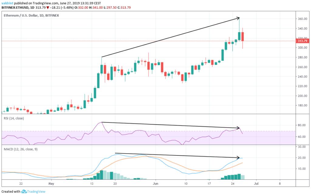 Ethereum price analysis 27 June 2019; can ETH price sustain over $350? 2