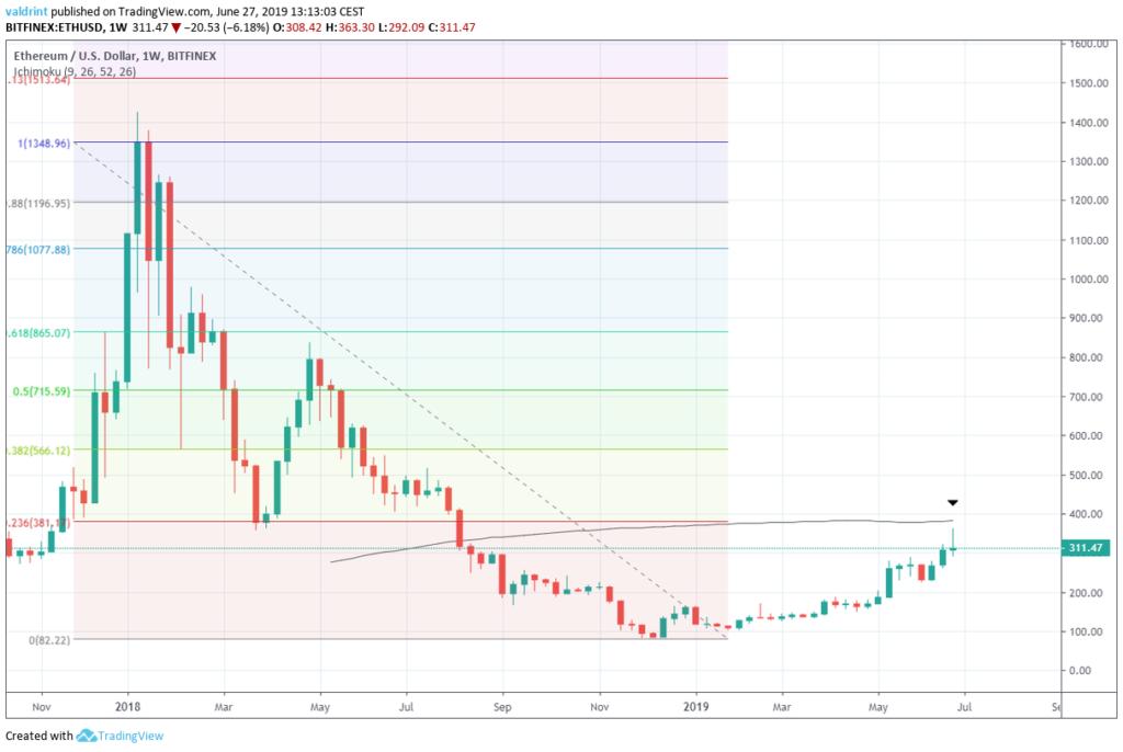 Ethereum price analysis 27 June 2019; can ETH price sustain over $350? 3