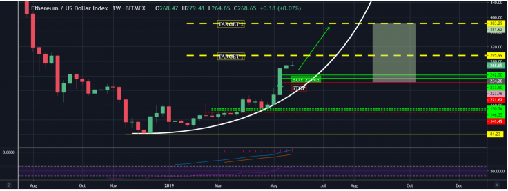 Ethereum ETH price prediction 2nd June; traders bullish ETH towards $350 2