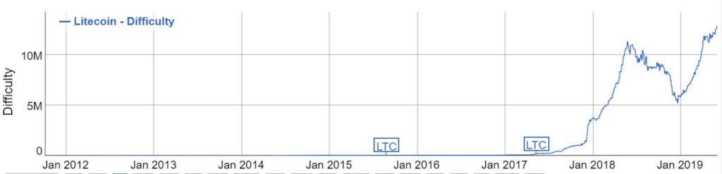 Increasing Litecoin mining difficulty is making profits hard 2