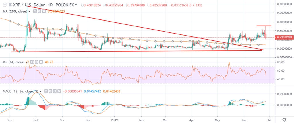 Ripple price analysis 27 June 2019; strong resistance may cause reversal 3