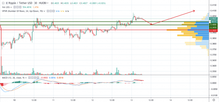 Ripple XRP price analysis 13 June 2019; XRP price headed to new heights 2