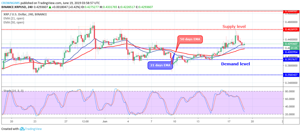 Ripple price analysis 19 June 2019; XRP price will be $0.425 2