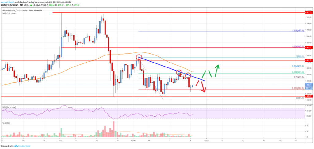 Bitcoin Cash price data analysis: BCH price in sway; resistance at $440 3
