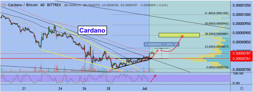 Cardano ADA price shows bullish signs; Can ADA sustain $0.1 this time? 2
