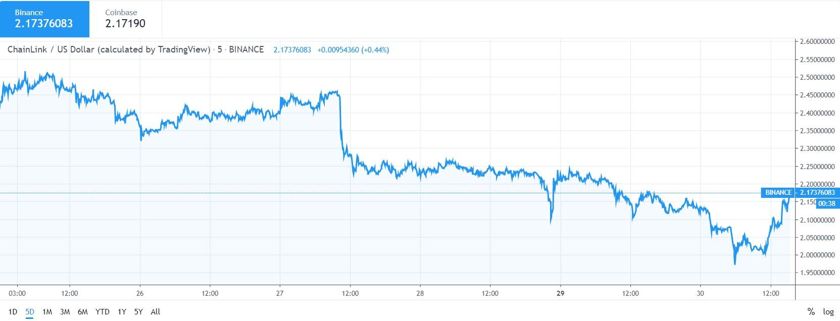 Chainlink price analysis: sentiment bearish despite breakout