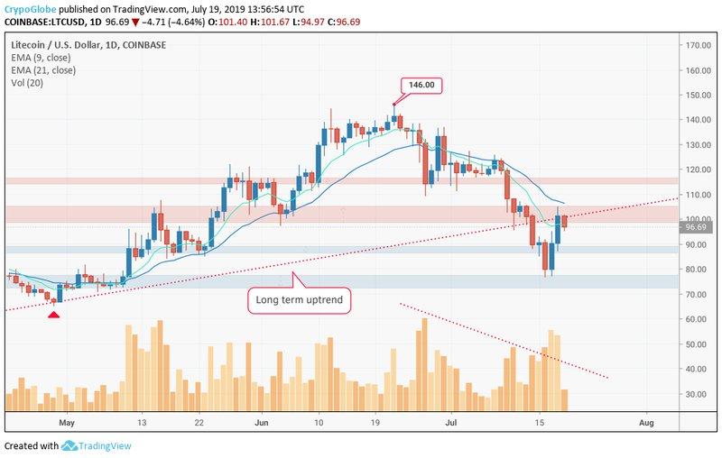 Litecoin price data analysis: LTC price coming out of correction 2