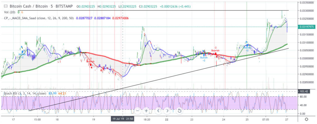 Bitcoin Cash price analysis: BCH price is breaking against BTC 2
