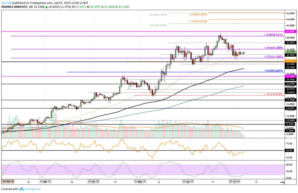 Binance Coin price data analysis: BNB nearly misses $40, can it regain? 2