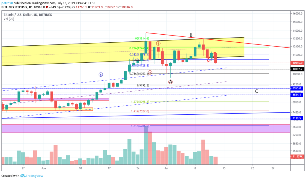 Bitcoin price data analysis; Bitcoin may see another plunge 6