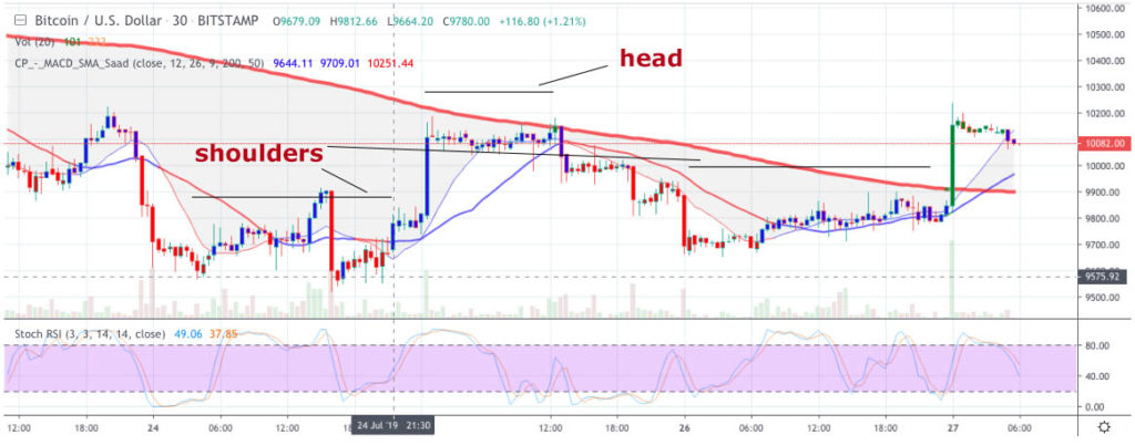 Bitcoin price prediction: BTC price in head and shoulder, bears imminent 2