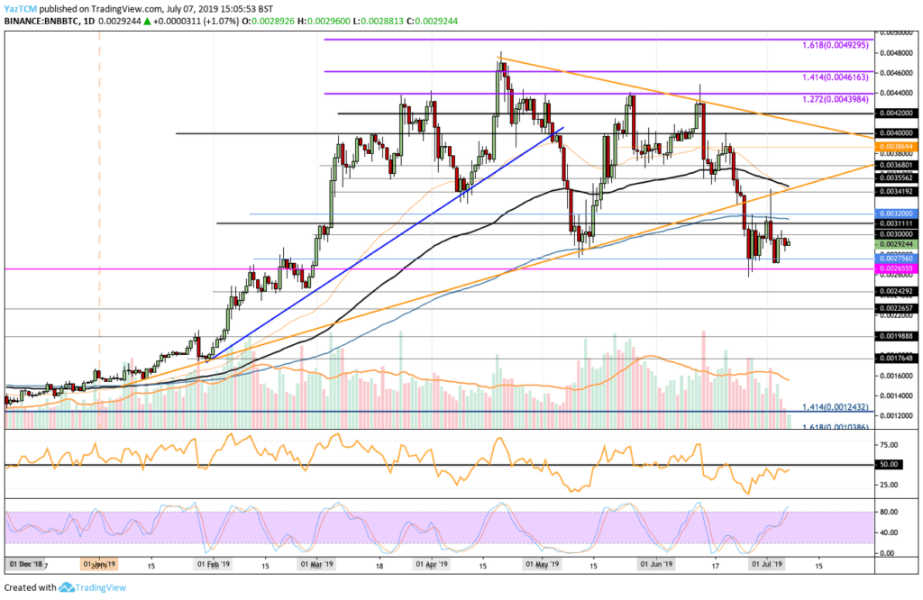 Binance Coin price data analysis: BNB nearly misses $40, can it regain? 3