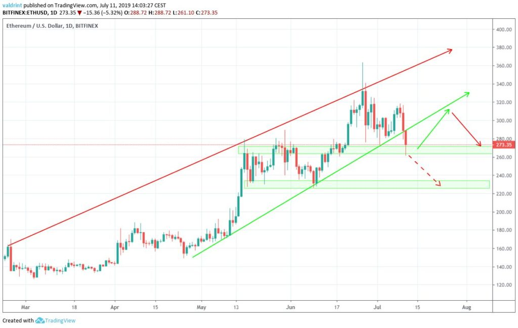 Ethereum price data analysis; ETH continues to dwindle in the wind 3