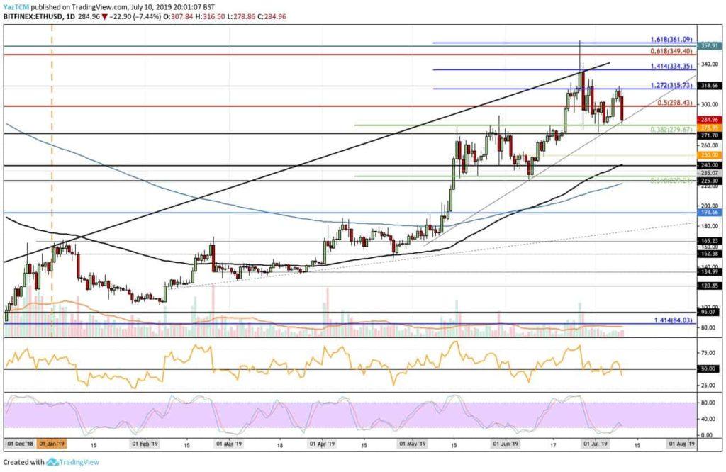 Ethereum price data analysis 10 July 2019; BTC crushing ETH 2