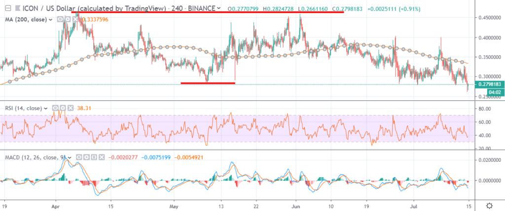 ICON price data analysis: ICX price showing bearish signs 2