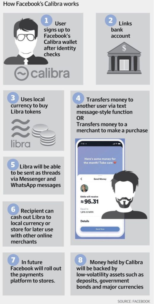 Libra is competing Alipay WeChat; becomes trending search in China 2