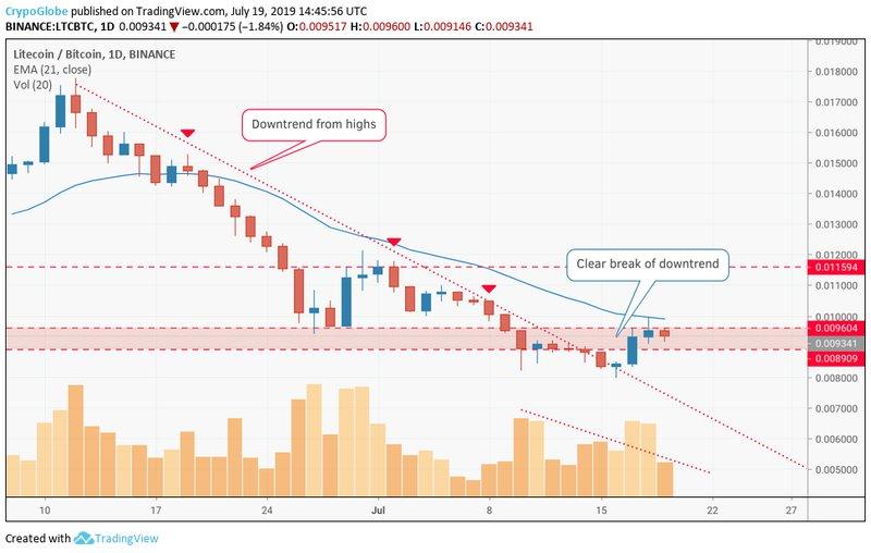 Litecoin price data analysis: LTC price coming out of correction 4