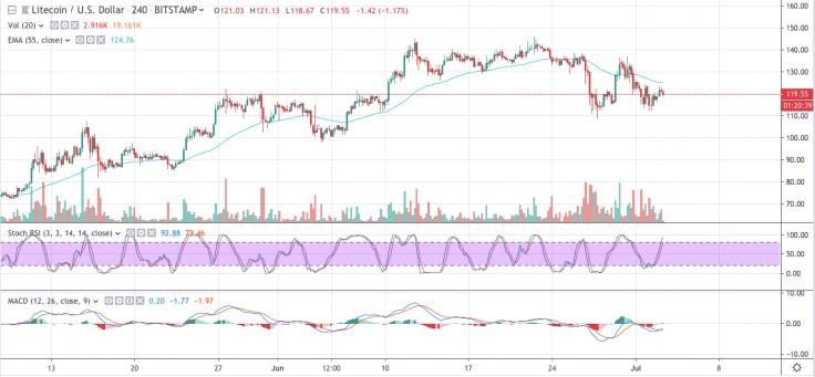 Litecoin price data analysis shows upward movement to $150 2