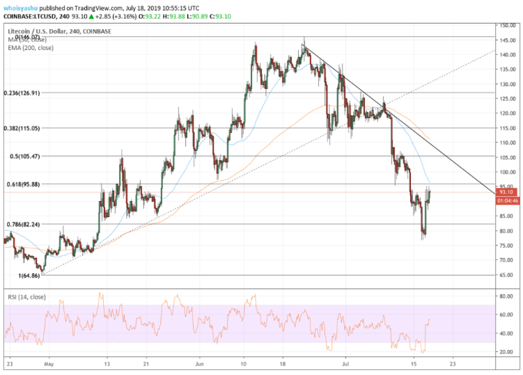 Litecoin price data analysis: LTC price jumps 23 percent before halving 1