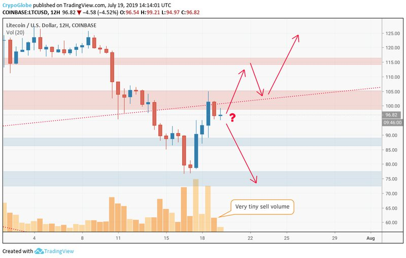 Litecoin price data analysis: LTC price coming out of correction 3