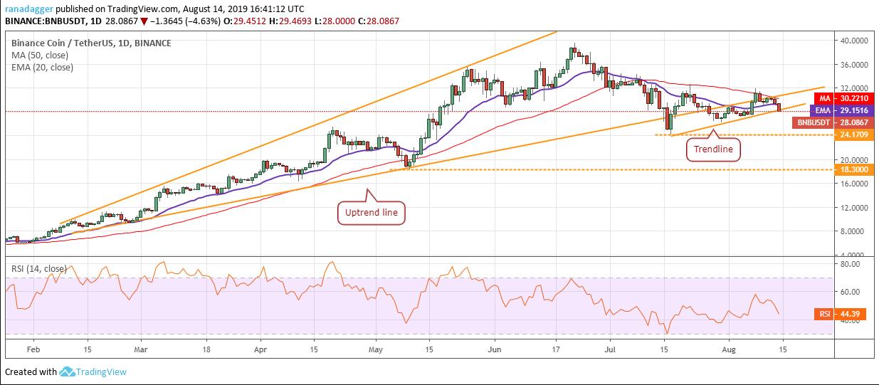 Binance Coin price analysis: BNB price may drop to 18USDT 3