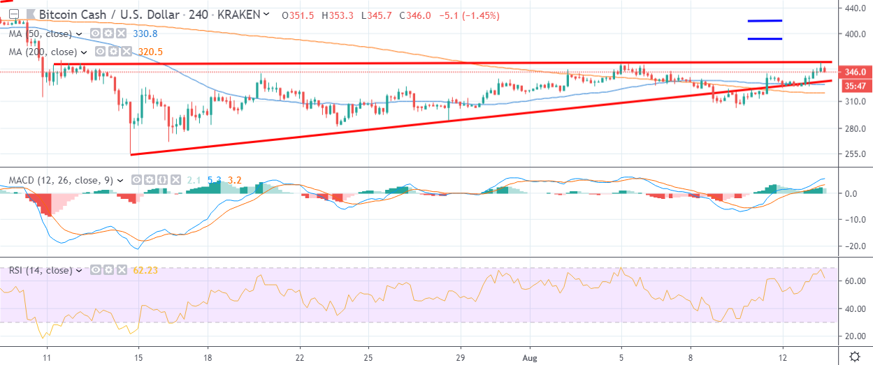 Bitcoin Cash price analysis: BCH price sees correction at $313 2