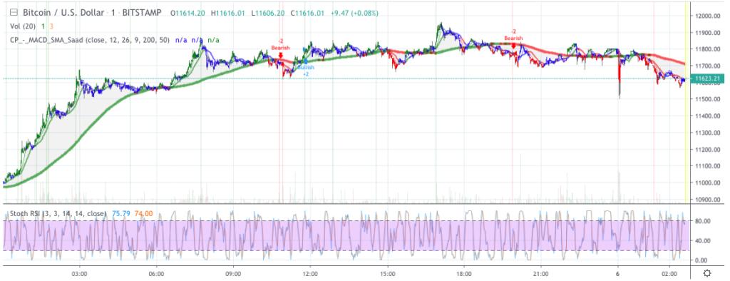 Bitcoin price analysis: BTC rushes past $11500, settles below $12000 2