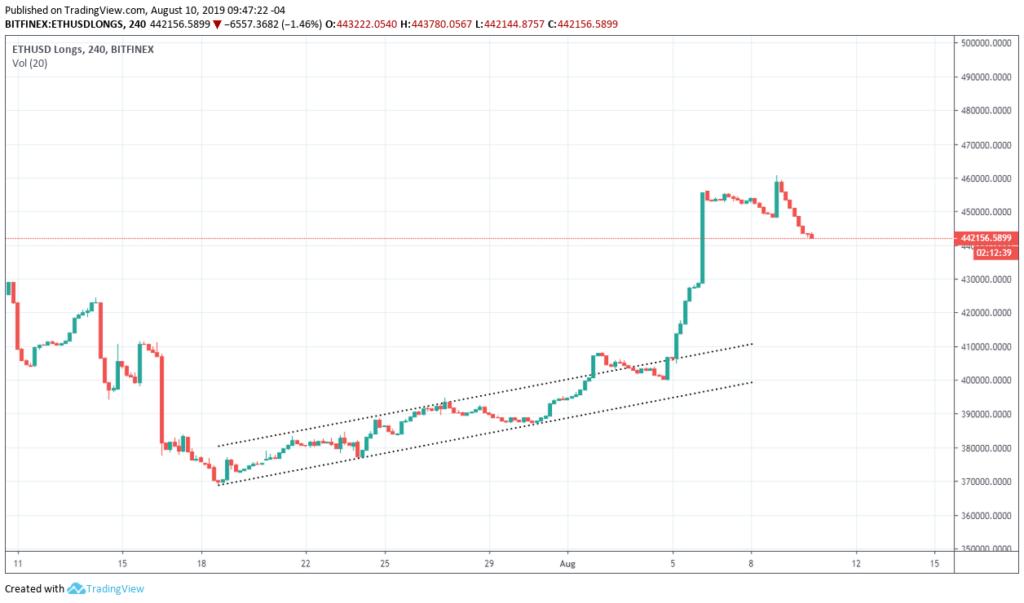 Ethereum price analysis: ETH price struggling for break through 4
