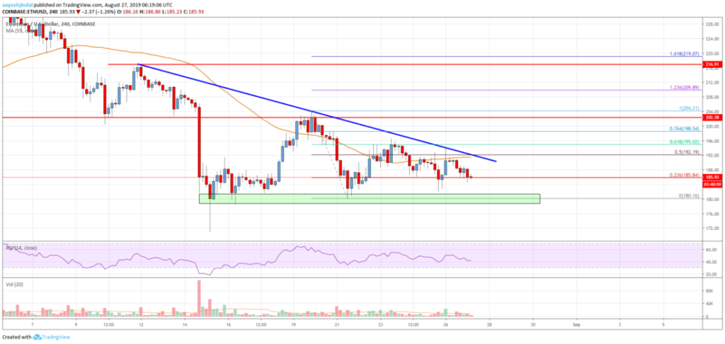 Ethereum price can see new correction below $180 3