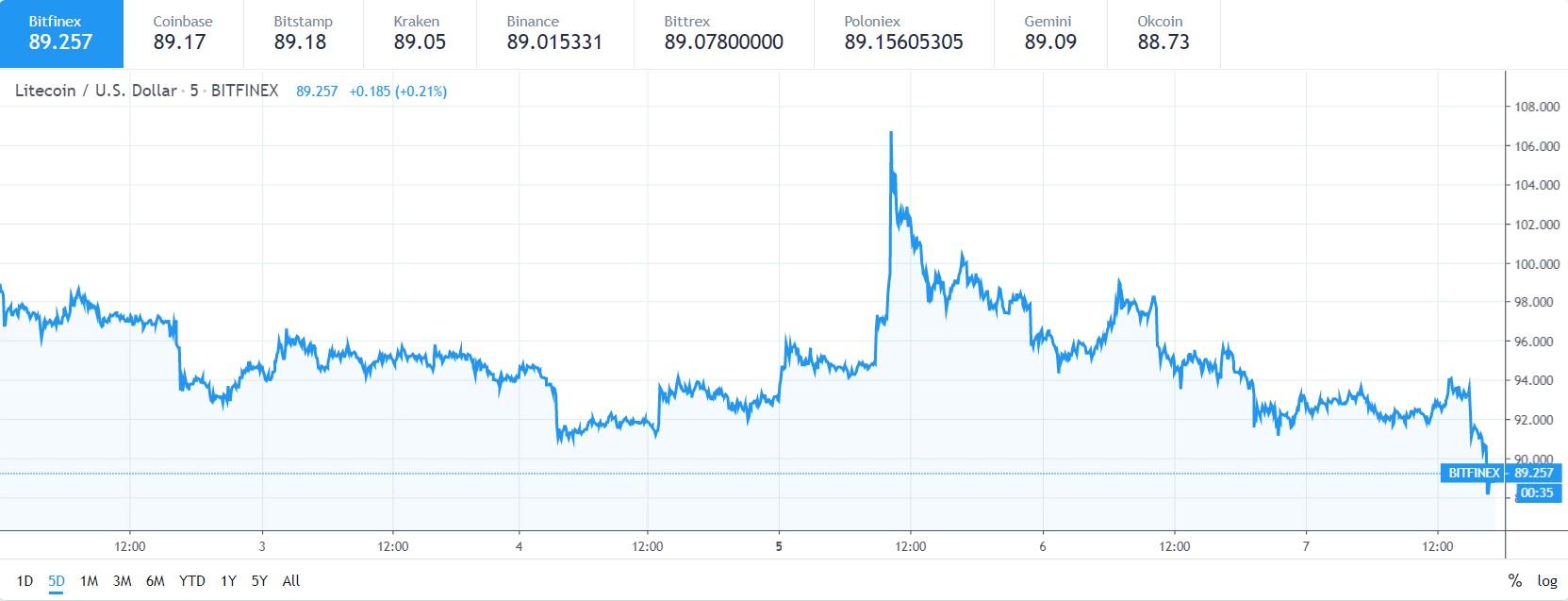 Litecoin price analysis