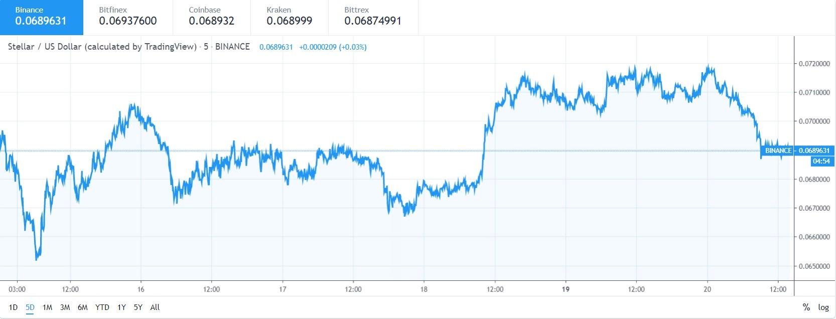 Stellar XLM price analysis: Yet another bearish trend?