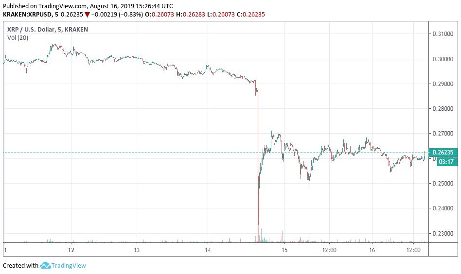 Ripple XRP Price Analysis: XRP Price Declining but Charts yell buy 2