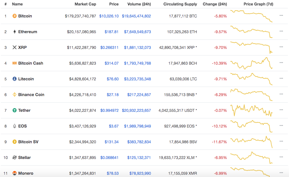 altcoin price down - market chart