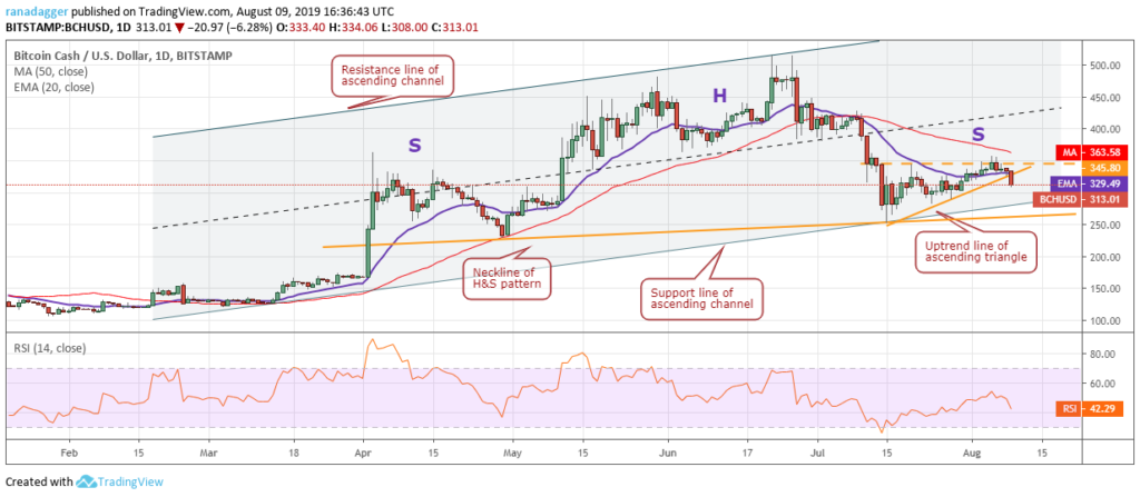 Bitcoin Cash price analysis: BCH recovering after hitting 2 week low 3