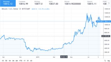 Bitcoin price drops to $10800 amidst US China trade war 4