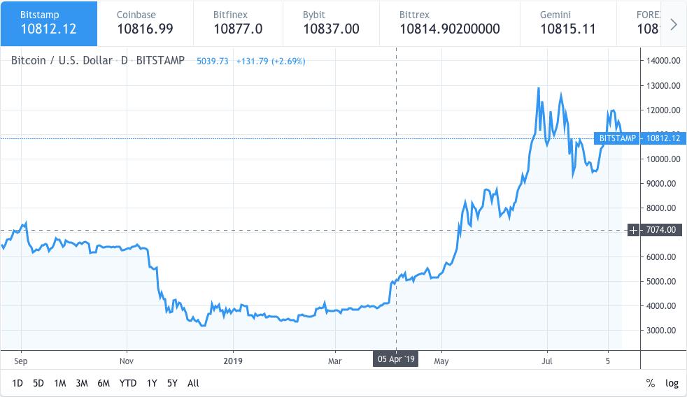 Bitcoin price drops to $10800 amidst US China trade war 1