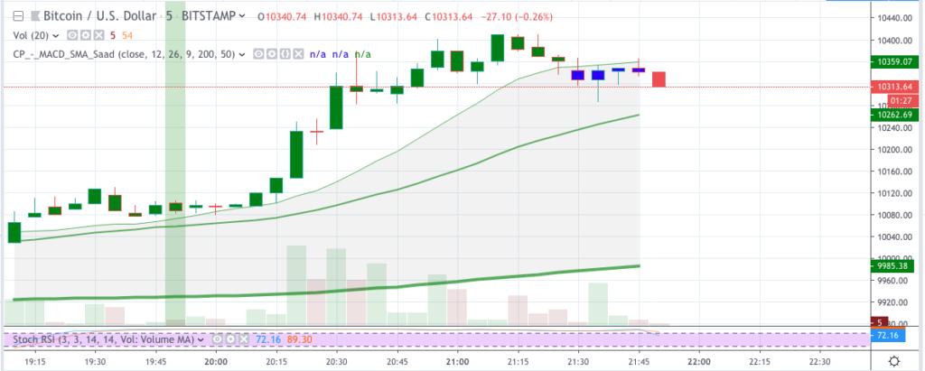 Bitcoin price analysis: BTC price hits $9500, bears returning? 2