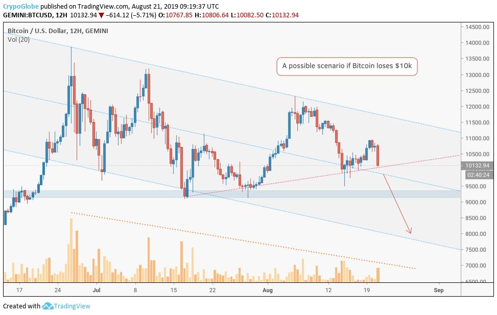 Bitcoin price trend looks bleak: BTC price facing bears at $10000 3