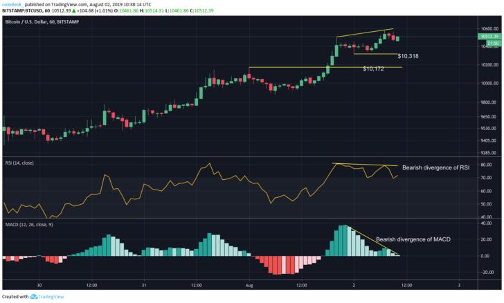 Bitcoin price analysis: BTC price is headed towards $11000 3