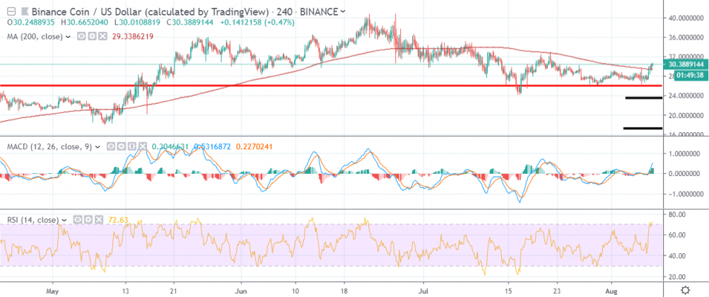 Binance Coin price analysis: BNB price is going smooth 2