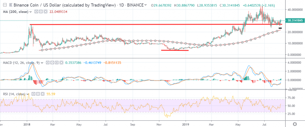 Binance Coin price analysis: BNB price is going smooth 3