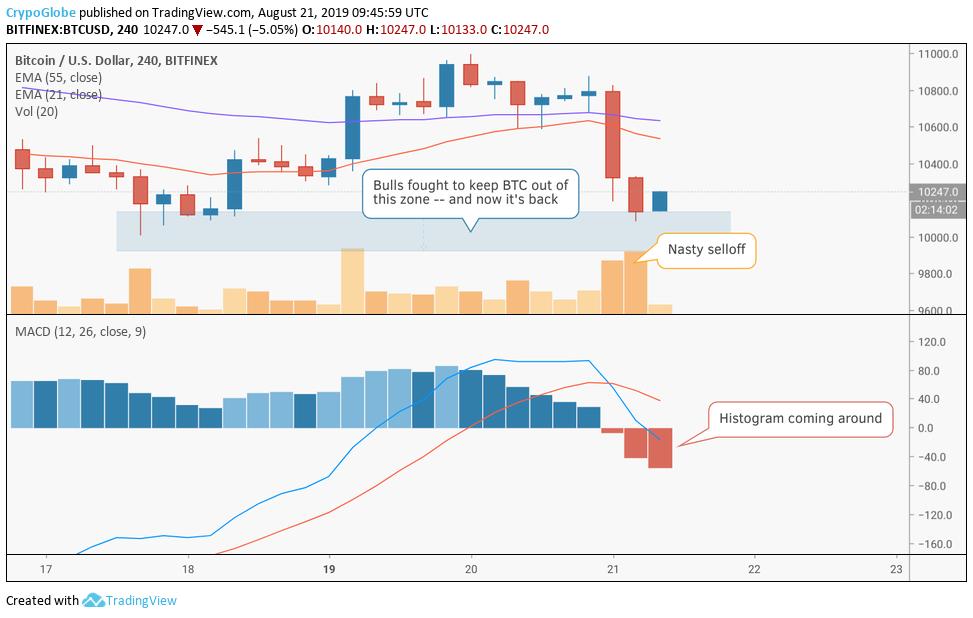 Bitcoin price trend looks bleak: BTC price facing bears at $10000 4