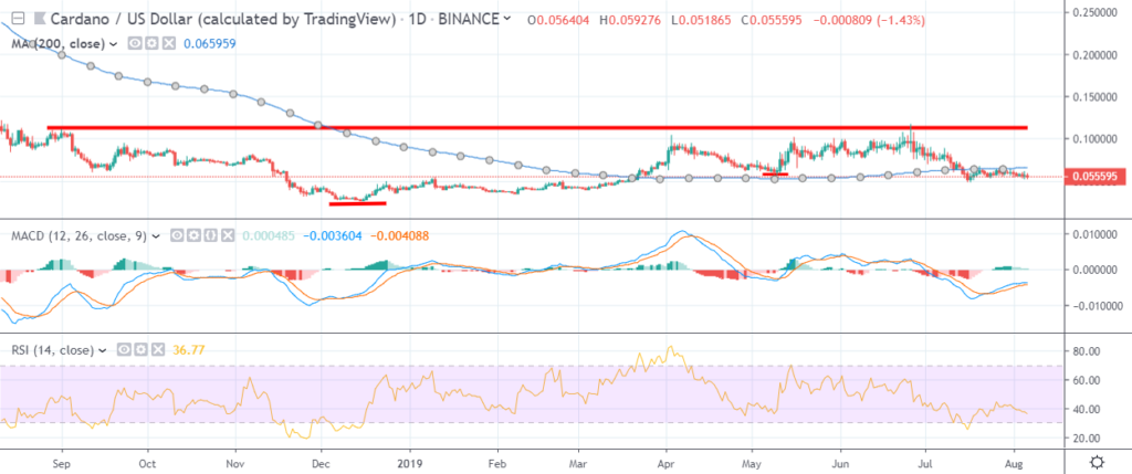 Cardano price analysis: ADA price trend show signs of concern 3