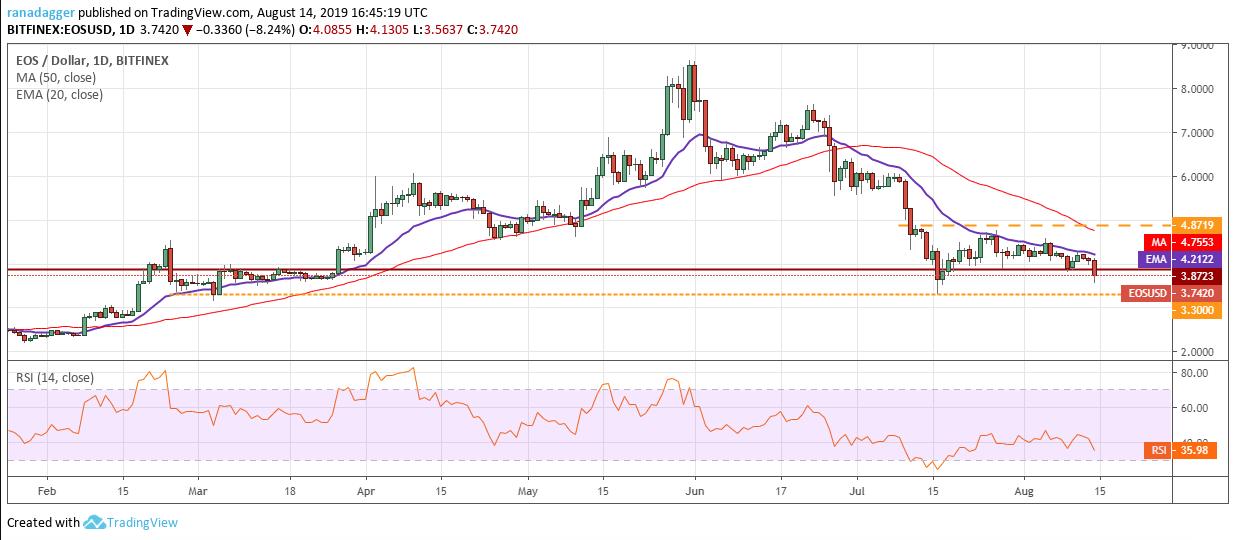 EOS price analysis: EOS price drops to $3.6 level 2