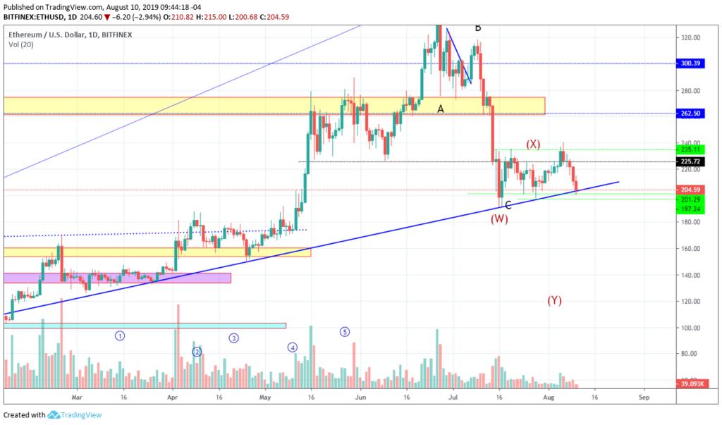 Ethereum price analysis: ETH price struggling for break through 3