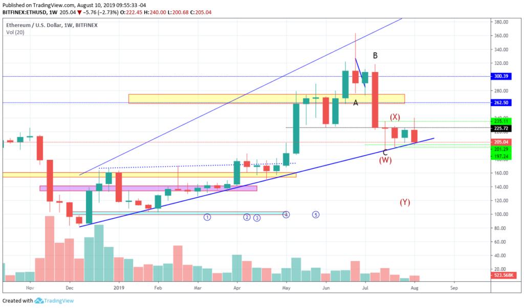 Ethereum price analysis: ETH price struggling for break through 7